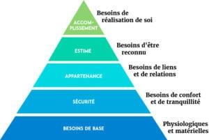 Pyramide Maslow